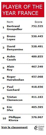 MadeInPoker GPI rankings